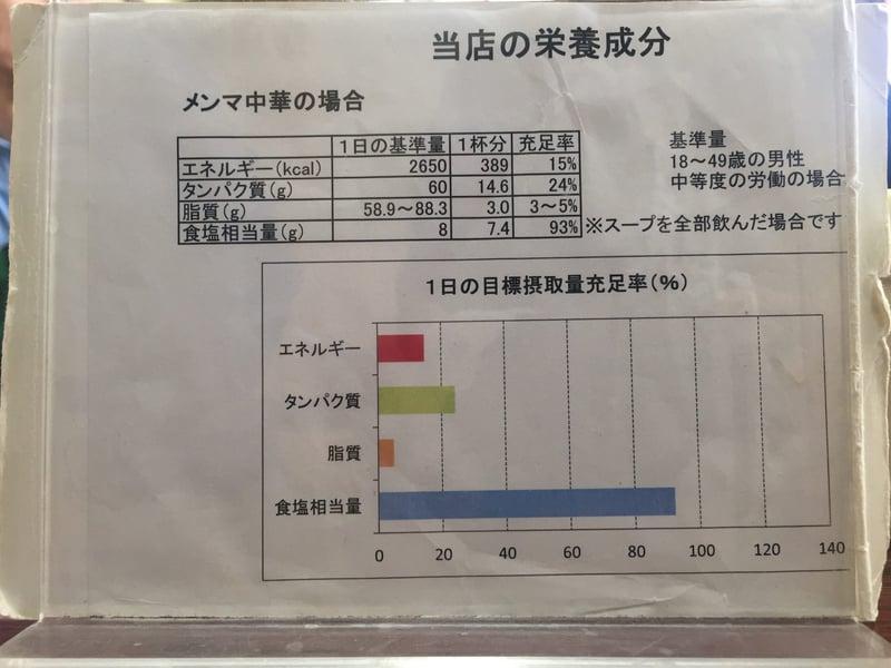 丸竹食堂 秋田県横手市十文字町 メニュー 栄養成分 カロリー